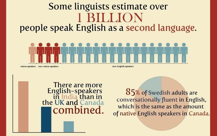ingilizce-dili